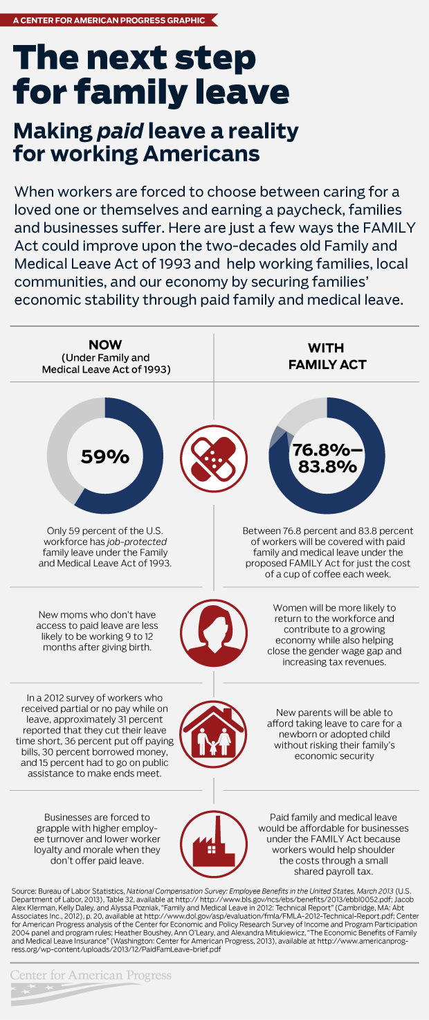 FAMILY Act infographic
