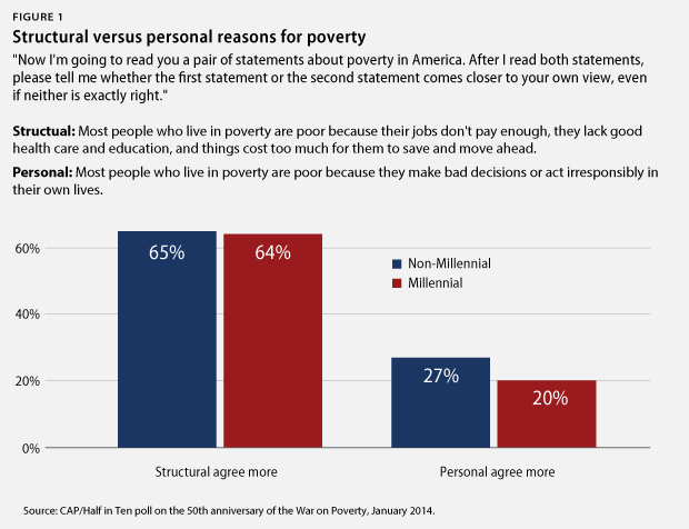 Figure 1 Structural versus personal reasons for poverty