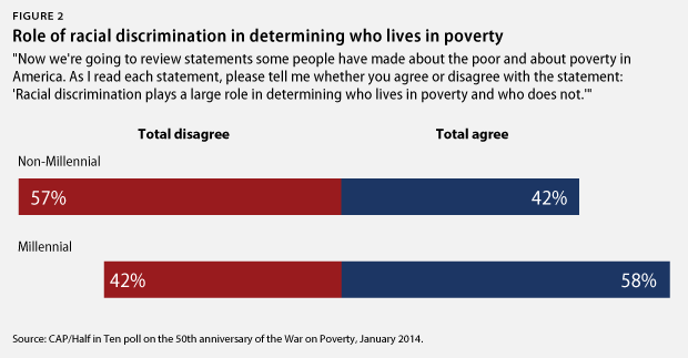 Figure 2 Role of racial discrimination in determining who lives in poverty