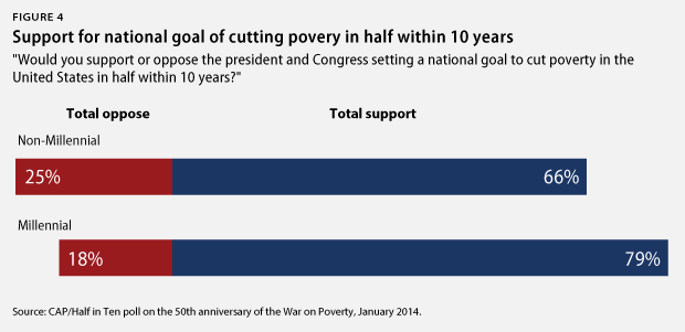 Figure 4 Support for national goal of cutting poverty in half within 10 years