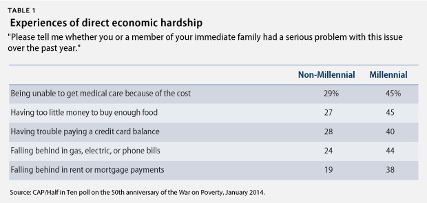 Table 1 on Economic Hardship