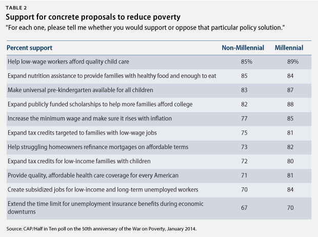 Table 2 Support for concrete proposals to reduce poverty