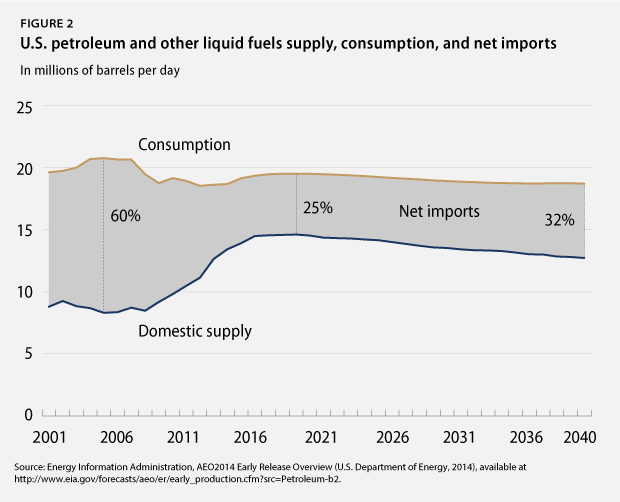 Fuels supply, consumption, imports