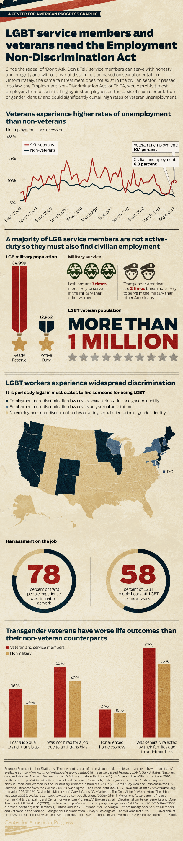 Infographic: LGBT Service Members and Veterans Need the Employment Non-Discrimination Act