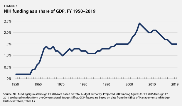 NIH funding as share of GDP