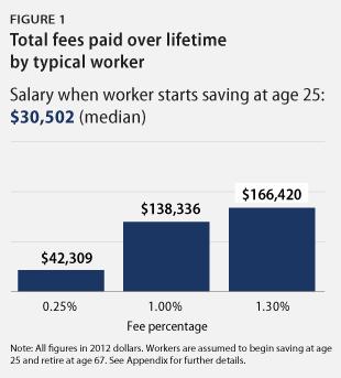 401k_fees-fig1