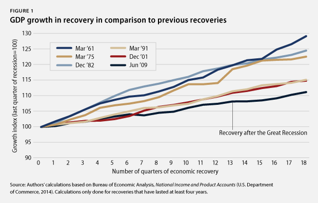 GDP growth in recoveries