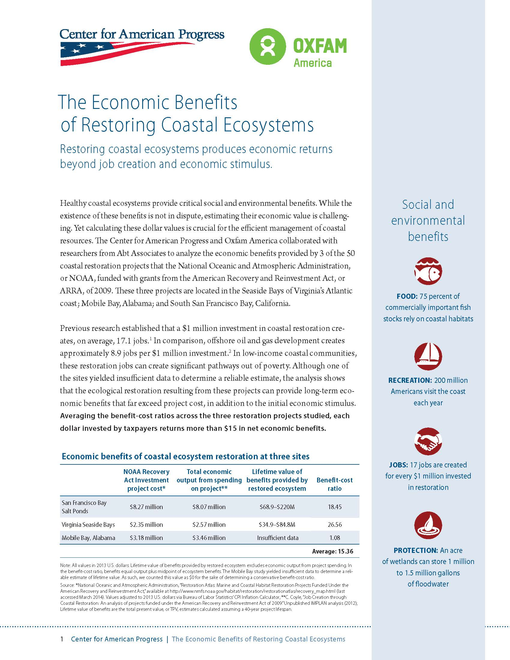 The Economic Benefits of Restoring Coastal Ecosystems