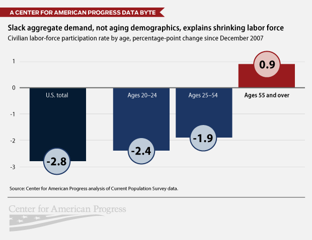 Changing labor force