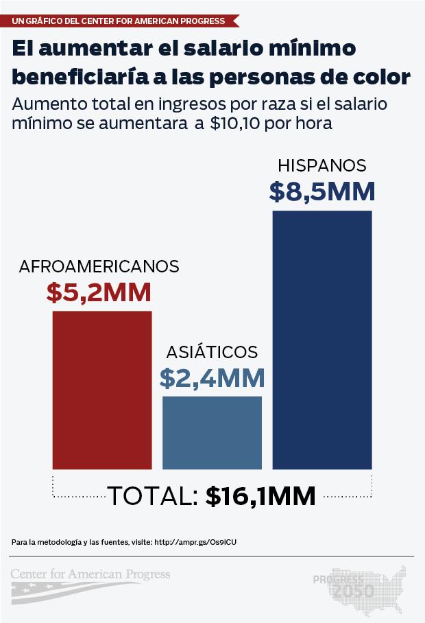 SPANISH CAP Min Wage & POC infographic