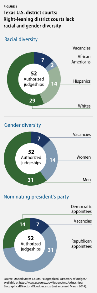 Texas U.S. district courts lack diversity