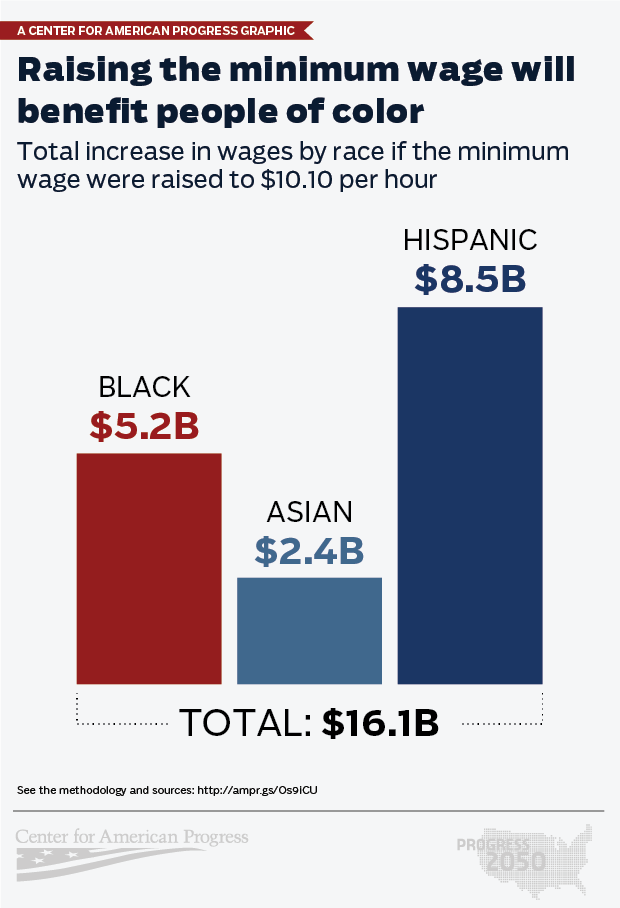minimum wage people of color