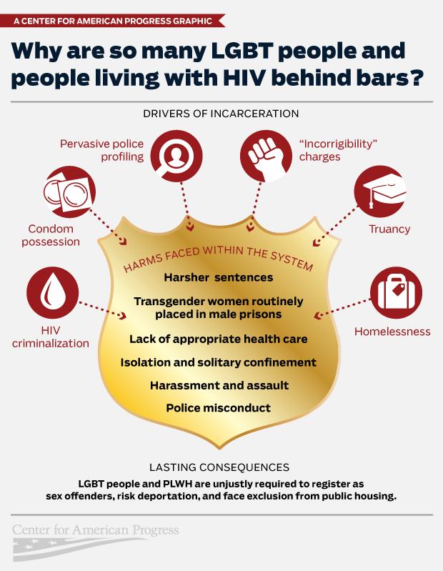 LGBT HIV criminal justice pipeline