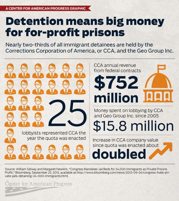 how to get bond money back from immigration