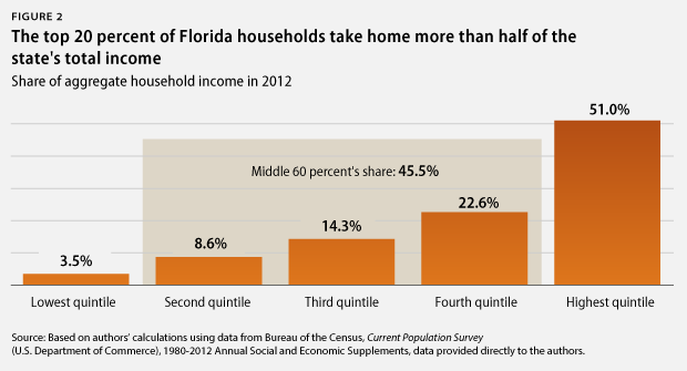Share of aggregate household income