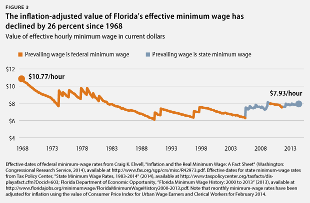 Value of FL's minimum wage