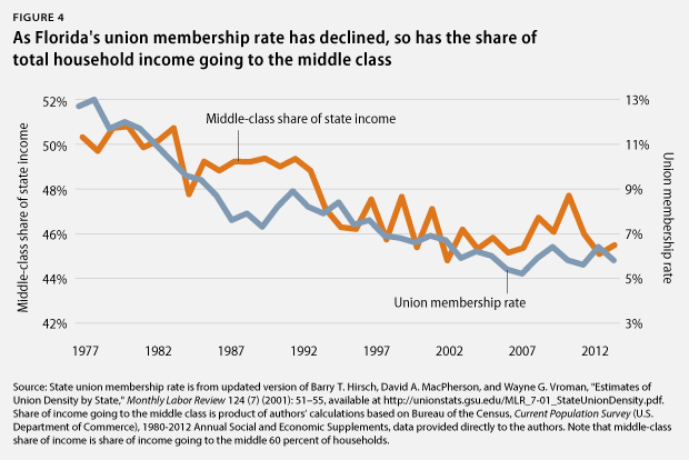 FL union membership rate