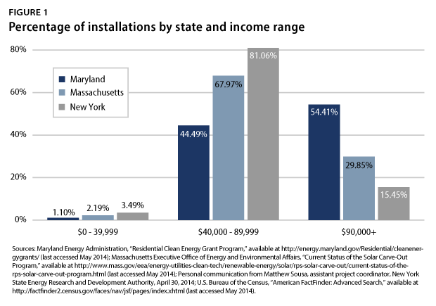 Percentage of installations by state and income range