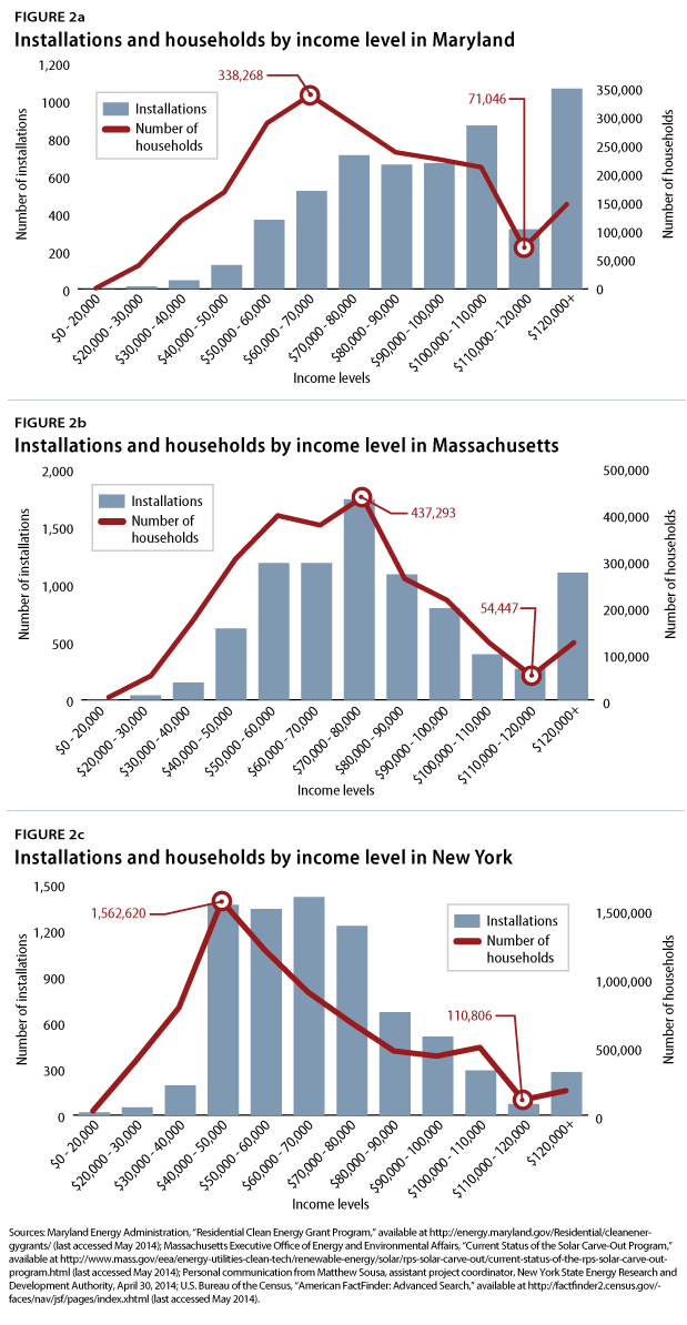 Installations and households by income level