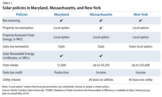 Solar policies in MD, MA, NY
