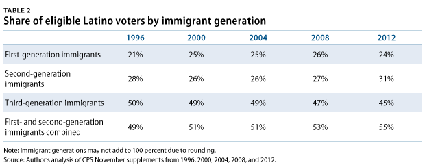 LatinoElectorate-table2