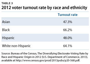 LatinoElectorate-table3