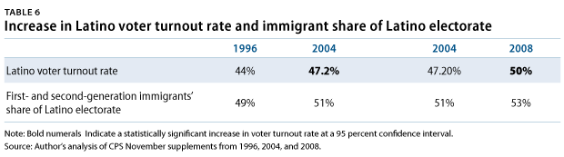 LatinoElectorate-table6