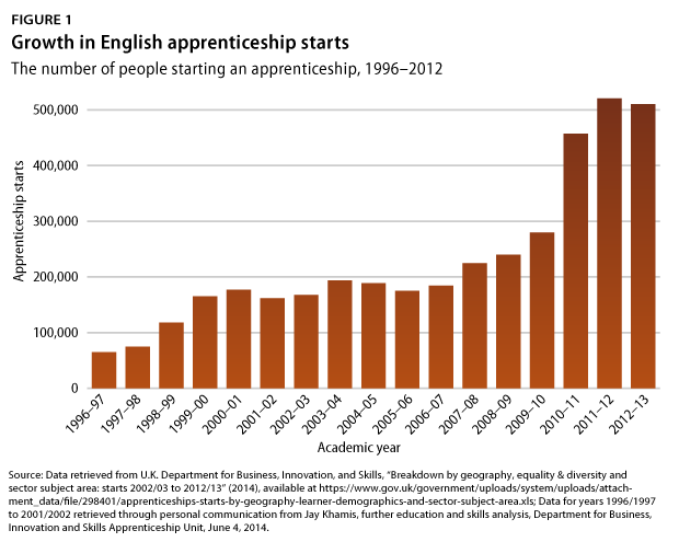 UKapprenticeship-fig1