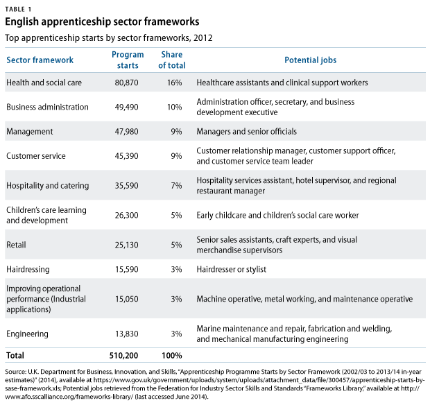 UKapprenticeship-table1