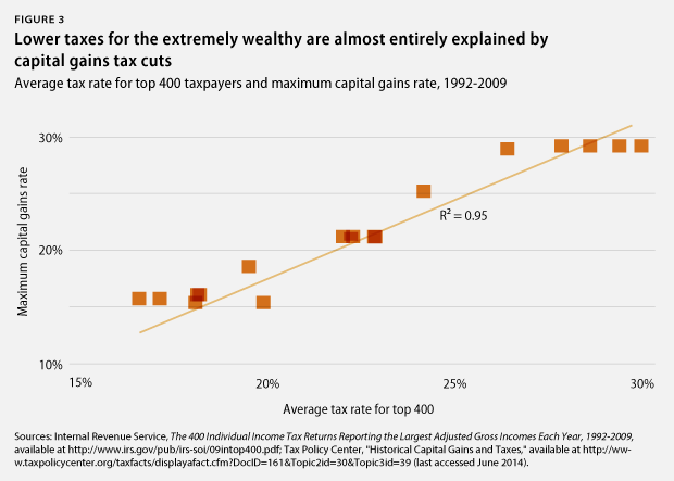 lower taxes for wealthy explained by capital gains tax cuts