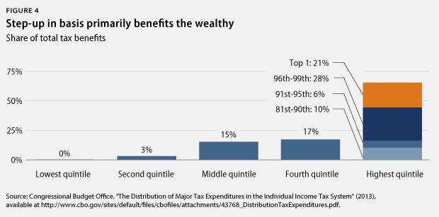 step-up in basis benefits wealthy