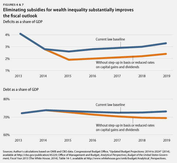 eliminating subsidies improves fiscal outlook