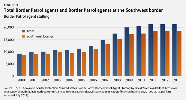 an analysis of the united states border patrol 07-09-2016  the crumbling case for a mexican border wall  united states border patrol agents guided detained  this analysis has been criticized by other.