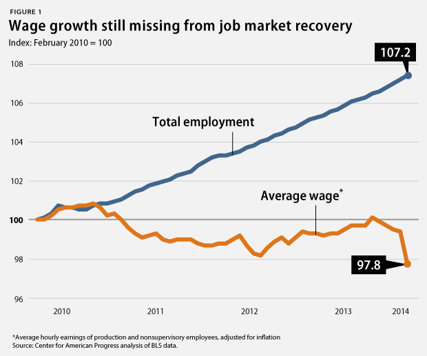 wage growth missing from recovery