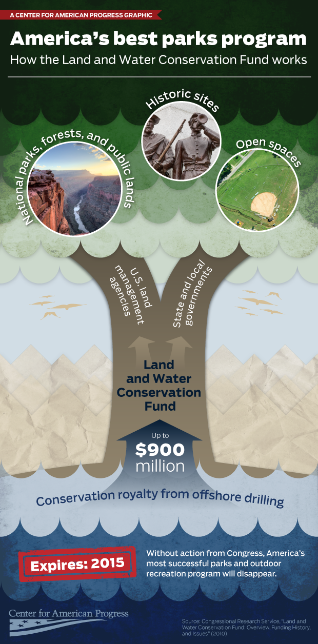Infographic The Land And Water Conservation Fund How