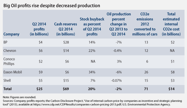 2014 Q2 oil profits