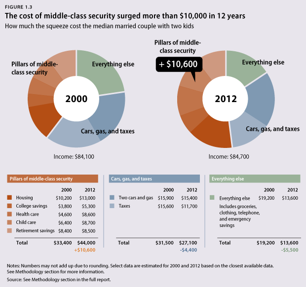 Assume that the US is becoming an unequal class system what might the long term consequences be?