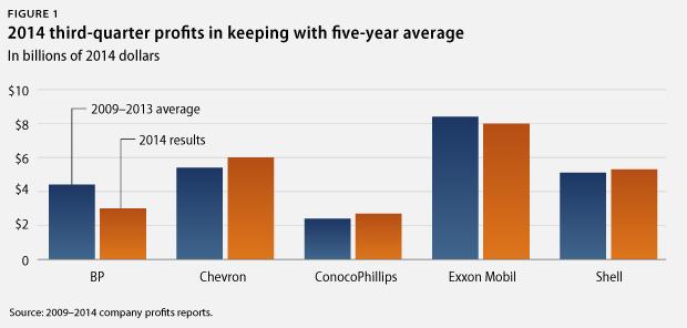 average Big Oil profits