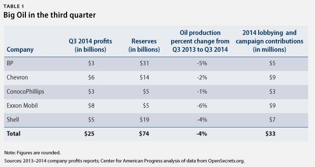 Big Oil Q3 2014