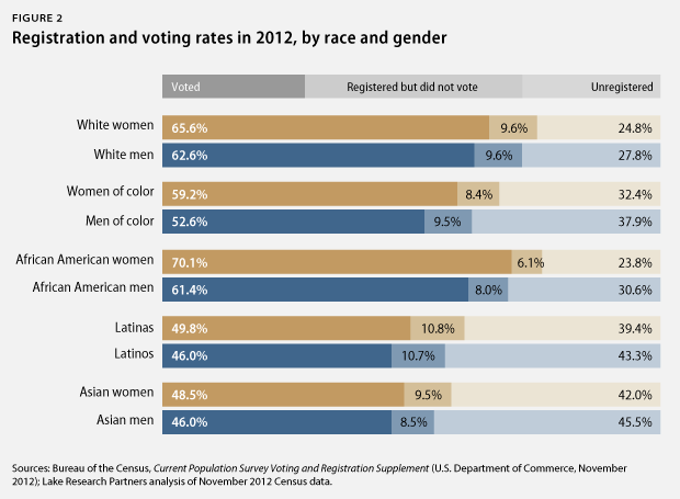 Women of color a growing force in the american electorate black women have the strongest turnout among women of color in both 2008 and 2012 black women turned out in such large numbers that they were actually sciox Choice Image