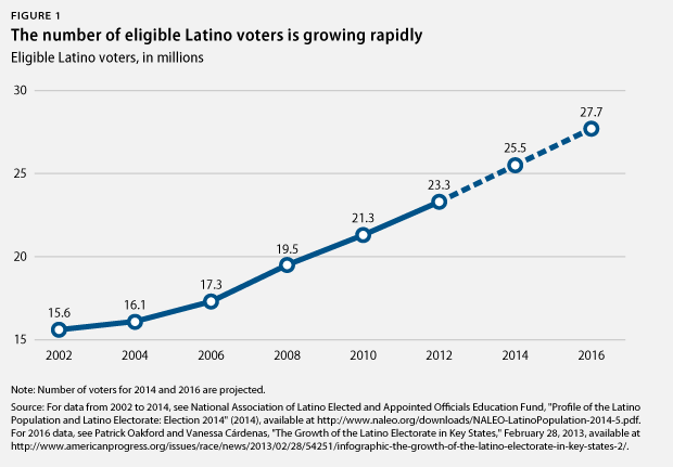 eligible Latino voters