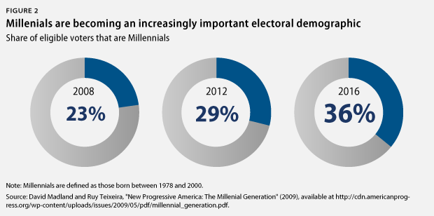 Share of Millennial voters