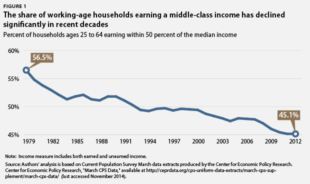 MiddleClassincome3