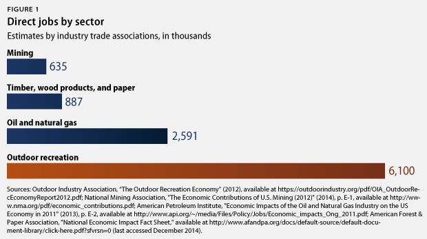 direct jobs by sector