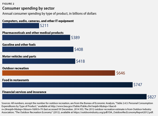 spending by sector