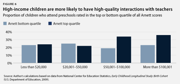 quality teachers by income