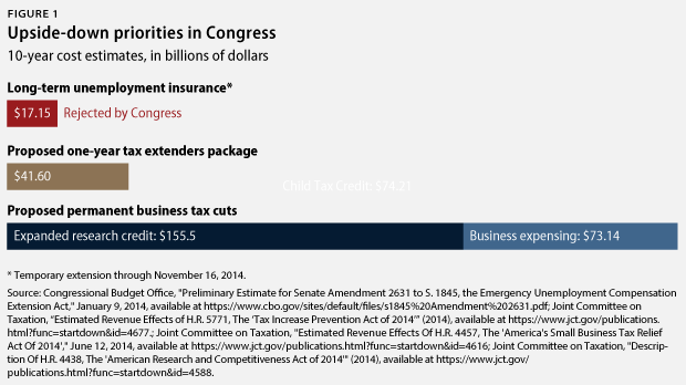 Cost of Congress proposals
