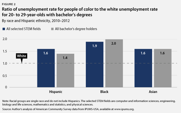 ratio of unemployment rate