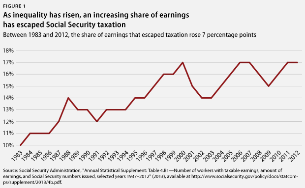share of earnings over time