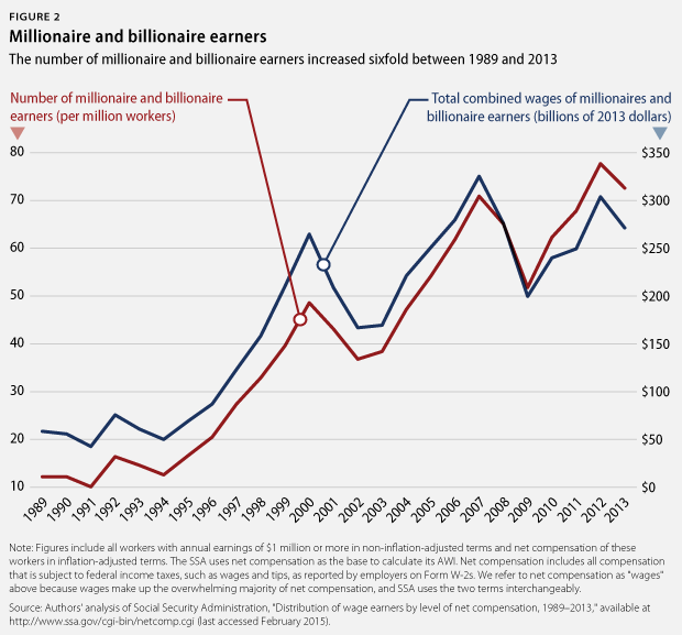 millionaire and billionaire earners